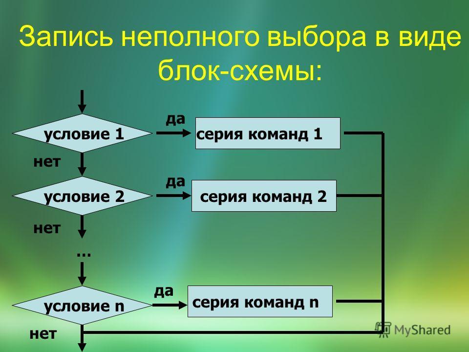Запись неполного выбора в виде блок-схемы: условие 1 да нет условие 2условие n серия команд 2 да серия команд 1 серия команд n да … нет