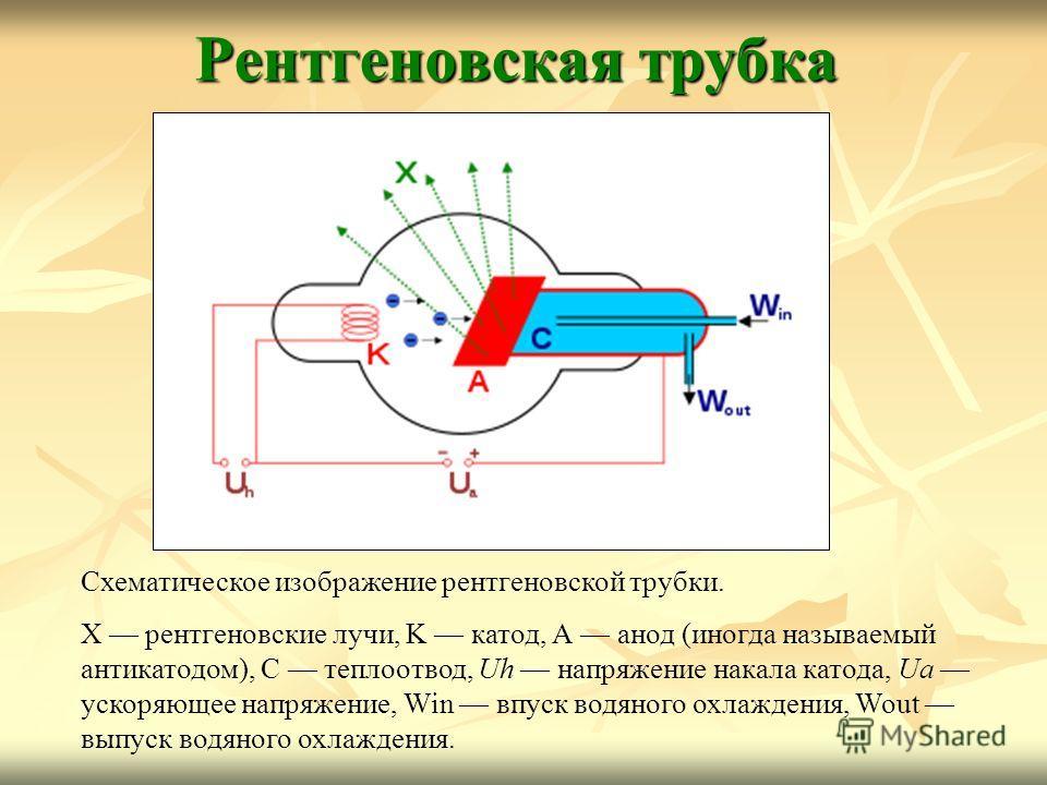Рентгеновская трубка Схематическое изображение рентгеновской трубки. X рентгеновские лучи, K катод, А анод (иногда называемый антикатодом), С теплоотвод, Uh напряжение накала катода, Ua ускоряющее напряжение, Win впуск водяного охлаждения, Wout выпус