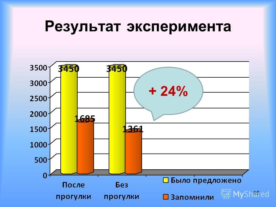 Результат эксперимента 10 + 24%