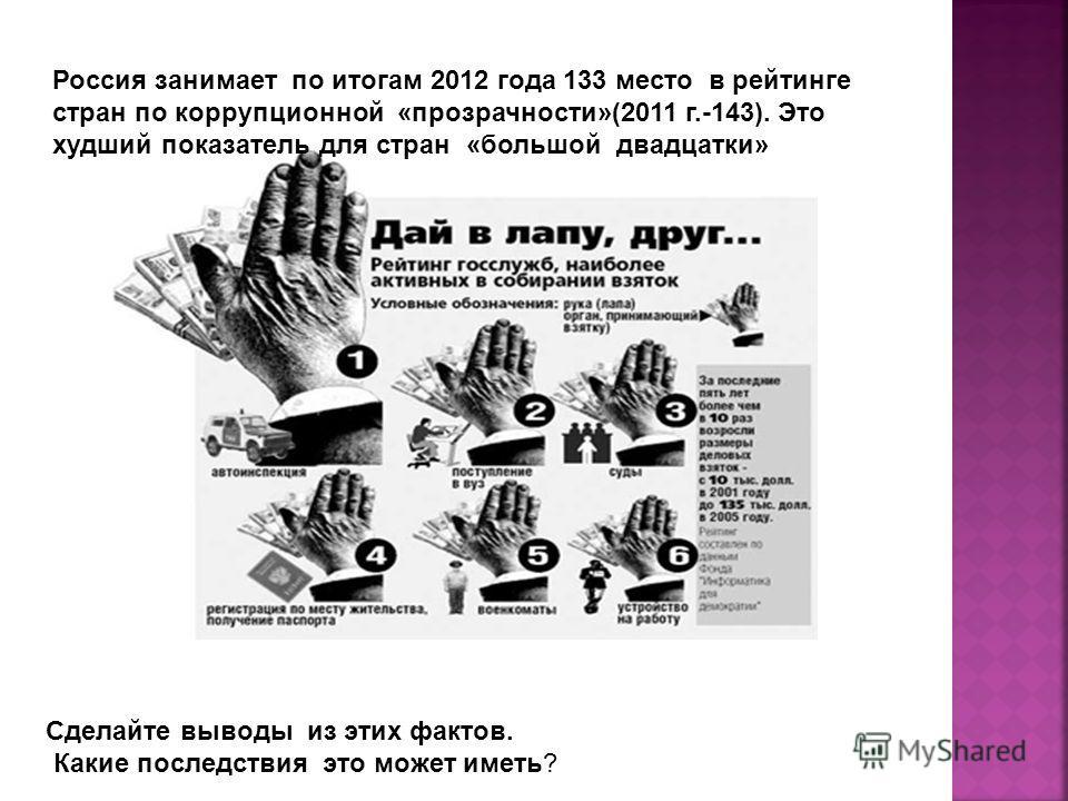 Россия занимает по итогам 2012 года 133 место в рейтинге стран по коррупционной «прозрачности»(2011 г.-143). Это худший показатель для стран «большой двадцатки» Сделайте выводы из этих фактов. Какие последствия это может иметь?