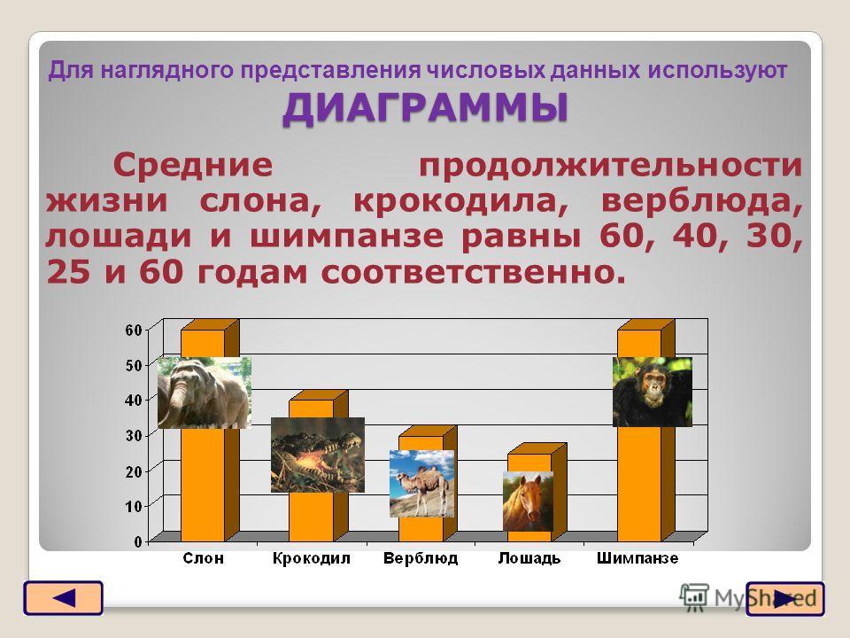 ДИАГРАММЫ Средние продолжительности жизни слона, крокодила, верблюда, лошади и шимпанзе равны 60, 40, 30, 25 и 60 годам соответственно. Москва, 2006 г.10 Для наглядного представления числовых данных используют