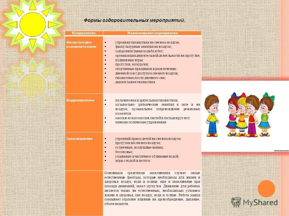 Презентация на тему ОТЧЕТ О ЛЕТНЕЙ ОЗДОРОВИТЕЛЬНОЙ РАБОТЕ  3 НаправлениеНаименование мероприятия