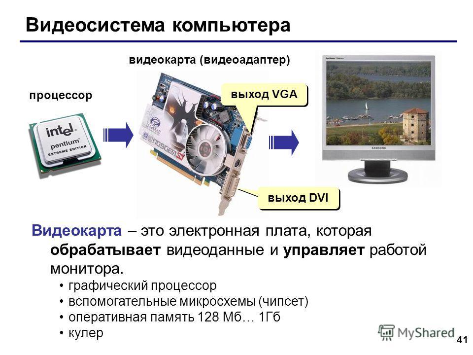 41 Видеосистема компьютера процессор видеокарта (видеоадаптер) выход DVI выход VGA Видеокарта – это электронная плата, которая обрабатывает видеоданные и управляет работой монитора. графический процессор вспомогательные микросхемы (чипсет) оперативна