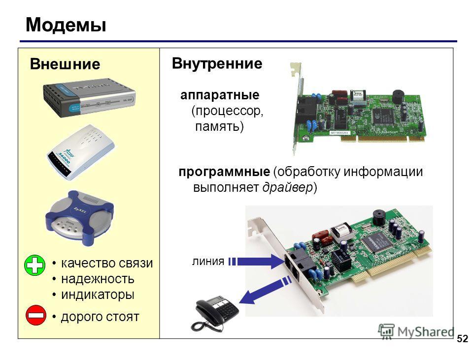 52 Модемы Внешние качество связи надежность индикаторы дорого стоят Внутренние аппаратные (процессор, память) программные (обработку информации выполняет драйвер) линия