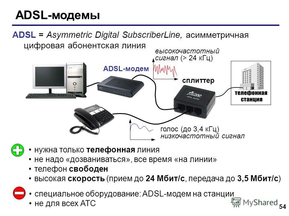 54 ADSL-модемы сплиттер ADSL-модем нужна только телефонная линия не надо «дозваниваться», все время «на линии» телефон свободен высокая скорость (прием до 24 Мбит/с, передача до 3,5 Мбит/с) специальное оборудование: ADSL-модем на станции не для всех