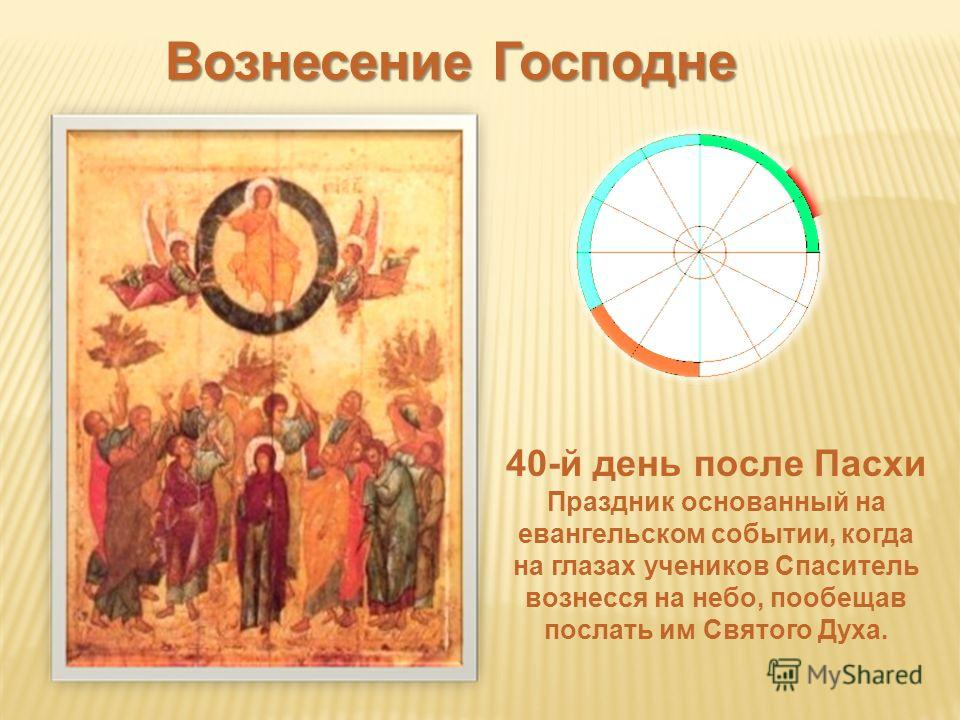 Вознесение Господне 40-й день после Пасхи Праздник основанный на евангельском событии, когда на глазах учеников Спаситель вознесся на небо, пообещав послать им Святого Духа.