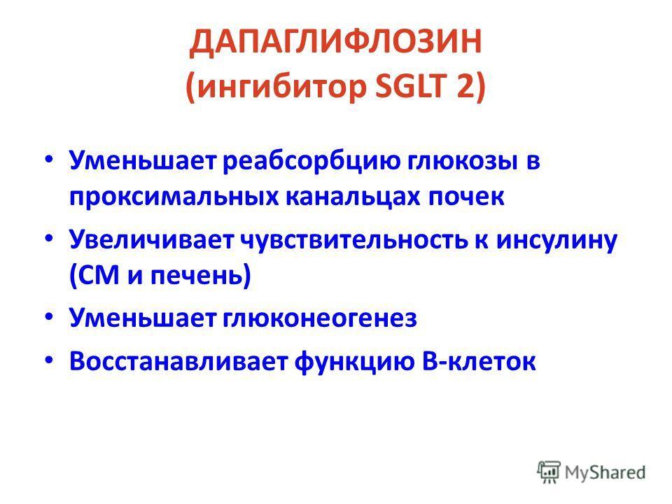 ДАПАГЛИФЛОЗИН (ингибитор SGLT 2) Уменьшает реабсорбцию глюкозы в проксимальных канальцах почек Увеличивает чувствительность к инсулину (СМ и печень) Уменьшает глюконеогенез Восстанавливает функцию В-клеток