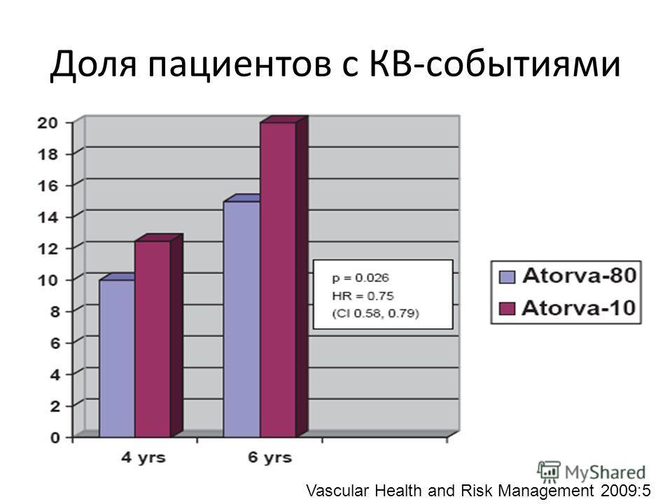 Доля пациентов с КВ-событиями Vascular Health and Risk Management 2009:5