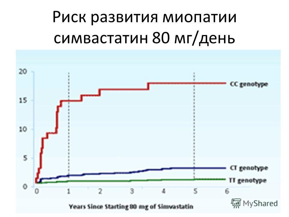 Риск развития миопатии симвастатин 80 мг/день
