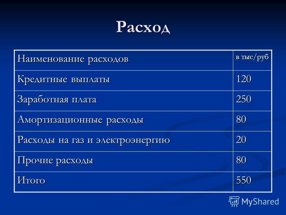 Расход Наименование расходов в тыс/руб Кредитные выплаты 120 Заработная плата 250 Амортизационные расходы 80 Расходы на газ и электроэнергию 20 Прочие расходы 80 Итого550