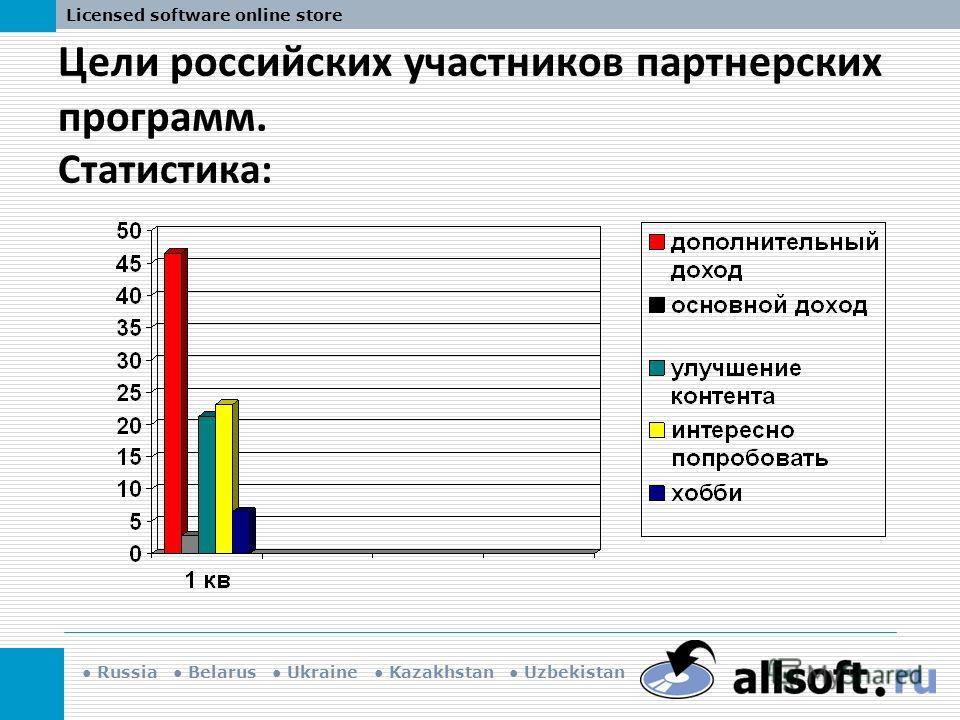 Russia Belarus Ukraine Kazakhstan Uzbekistan Licensed software online store Цели российских участников партнерских программ. Статистика: