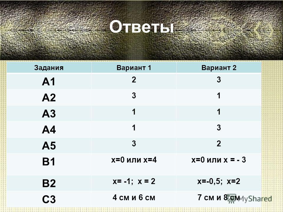 Ответы ЗаданияВариант 1Вариант 2 А1 23 А2 31 А3 11 А4 13 А5 32 В1 х=0 или х=4х=0 или х = - 3 В2 х= -1; х = 2х=-0,5; х=2 С3 4 см и 6 см7 см и 8 см