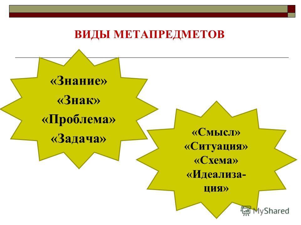 ВИДЫ МЕТАПРЕДМЕТОВ «Знание» «Знак» «Проблема» «Задача» «Смысл» «Ситуация» «Схема» «Идеализа- ция»