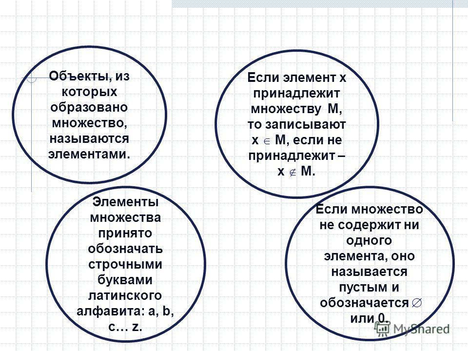 Объекты, из которых образовано множество, называются элементами. Элементы множества принято обозначать строчными буквами латинского алфавита: a, b, c… z. Если элемент х принадлежит множеству М, то записывают х О М, если не принадлежит – x П M. Если м