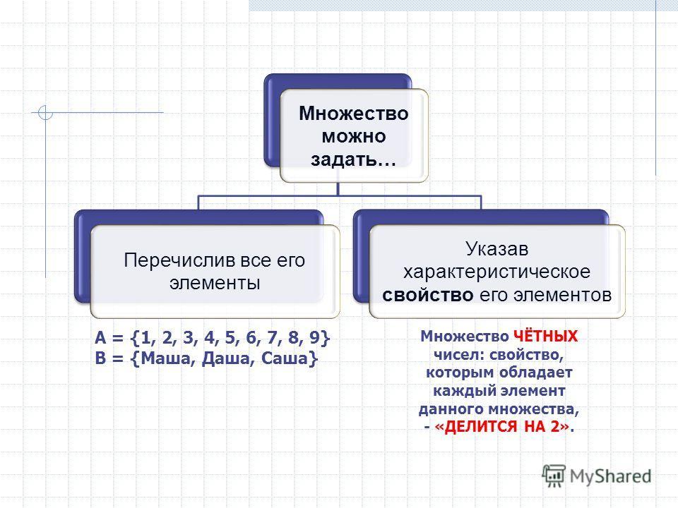 Множество можно задать… Перечислив все его элементы Указав характеристическое свойство его элементов А = {1, 2, 3, 4, 5, 6, 7, 8, 9} B = {Маша, Даша, Саша} Множество ЧЁТНЫХ чисел: свойство, которым обладает каждый элемент данного множества, - «ДЕЛИТС