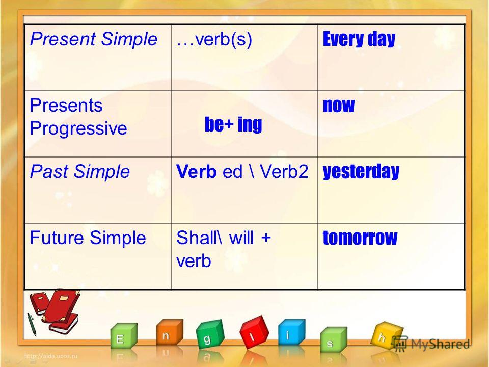 Present Simple…verb(s) Every day Presents Progressive now Past SimpleVerb ed \ Verb2 yesterday Future SimpleShall\ will + verb tomorrow be+ ing