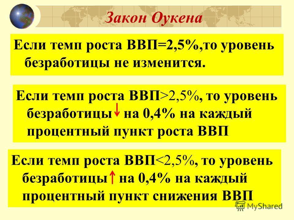 Закон Оукена Если темп роста ВВП=2,5%,то уровень безработицы не изменится. Если темп роста ВВП>2,5%, то уровень безработицы на 0,4% на каждый процентный пункт роста ВВП Если темп роста ВВП