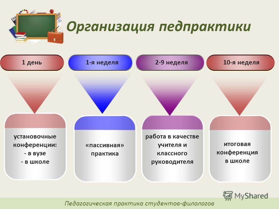 Презентация на тему Организация и сопровождение педагогической  10 Организация педпрактики Педагогическая