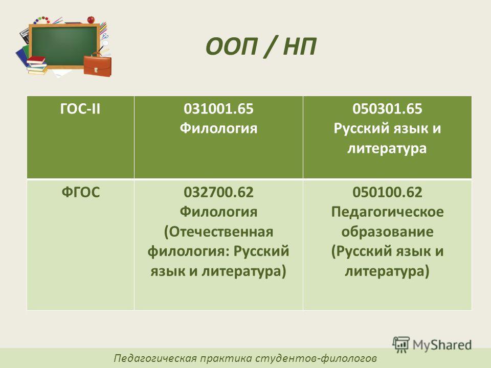 отчет педагогическая практика по русскому языку