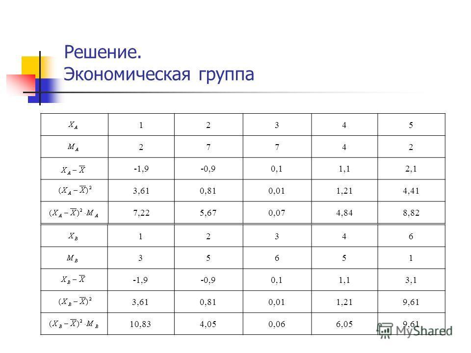 Решение. Экономическая группа 12345 27742 -1,9-0,90,11,12,1 3,610,810,011,214,41 7,225,670,074,848,82 12346 35651 -1,9-0,90,11,13,1 3,610,810,011,219,61 10,834,050,066,059,61