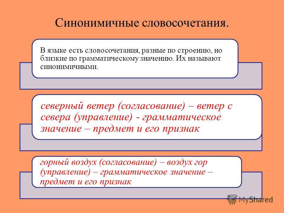 Синонимичные словосочетания. В языке есть словосочетания, разные по строению, но близкие по грамматическому значению. Их называют синонимичными. северный ветер (согласование) – ветер с севера (управление) - грамматическое значение – предмет и его при