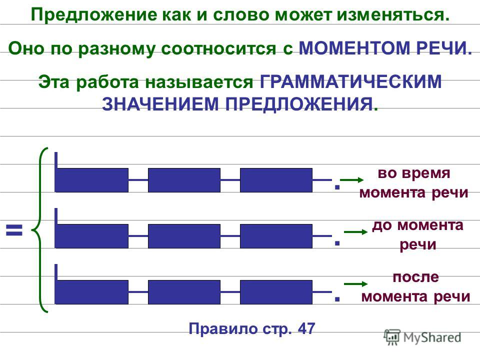 Предложение как и слово может изменяться. Оно по разному соотносится с МОМЕНТОМ РЕЧИ. Эта работа называется ГРАММАТИЧЕСКИМ ЗНАЧЕНИЕМ ПРЕДЛОЖЕНИЯ.... = во время момента речи до момента речи после момента речи Правило стр. 47