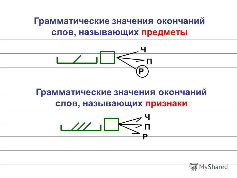 Грамматические значения окончаний слов, называющих предметы Ч П Р Грамматические значения окончаний слов, называющих признаки Ч П Р