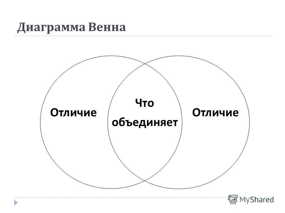 Диаграмма Венна Что объединяет Отличие