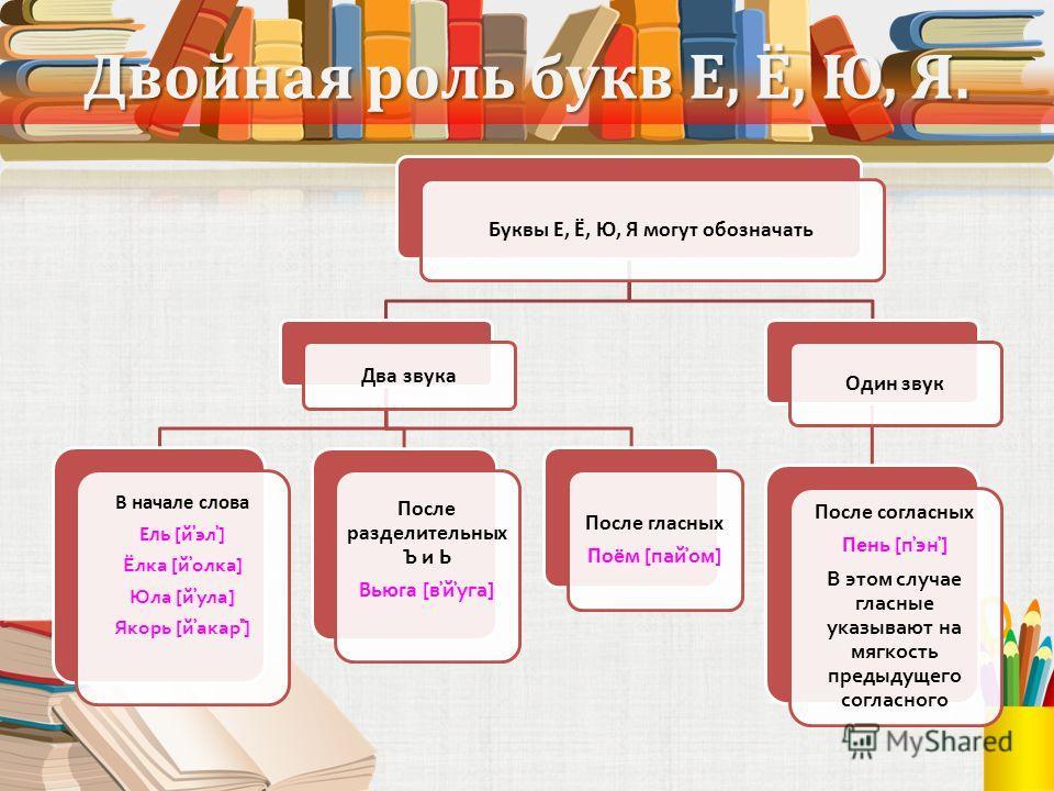 Двойная роль букв Е, Ё, Ю, Я. Буквы Е, Ё, Ю, Я могут обозначать Два звука В начале слова Ель [й̕эл̕] Ёлка [й̕олка] Юла [й̕ула] Якорь [й̕акар̕̕] После разделительных Ъ и Ь Вьюга [в̕й̕уга] После гласных Поём [пай̕ом] Один звук После согласных Пень [п̕э