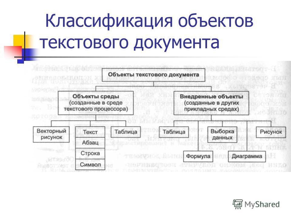 Классификация объектов текстового документа