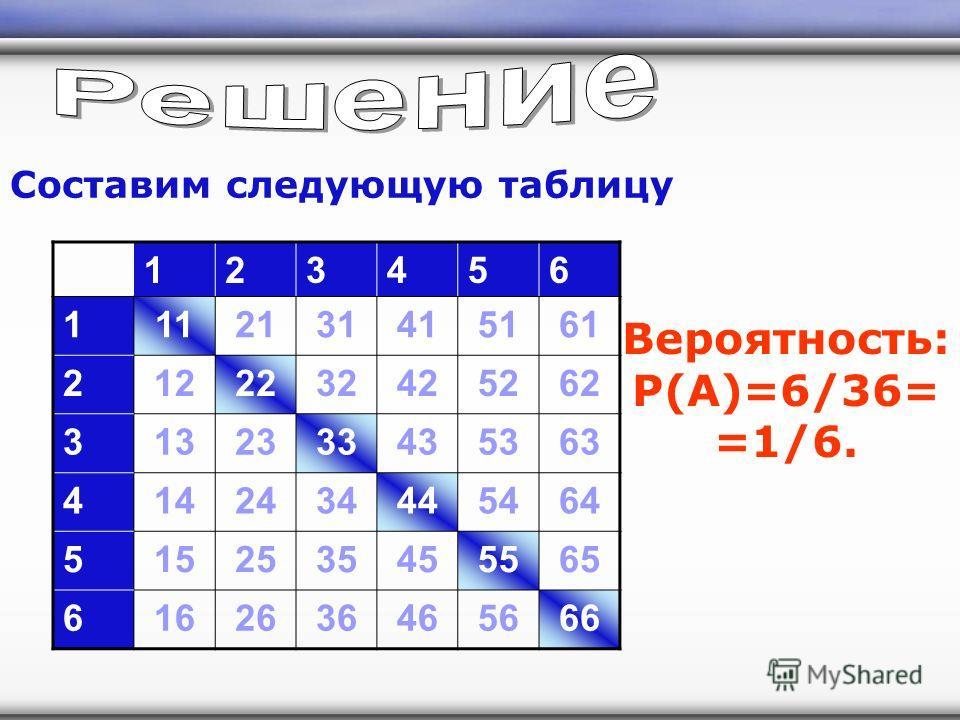 123456 1112131415161 2122232425262 3132333435363 4142434445464 5152535455565 6162636465666 Составим следующую таблицу Вероятность: P(A)=6/36= =1/6.