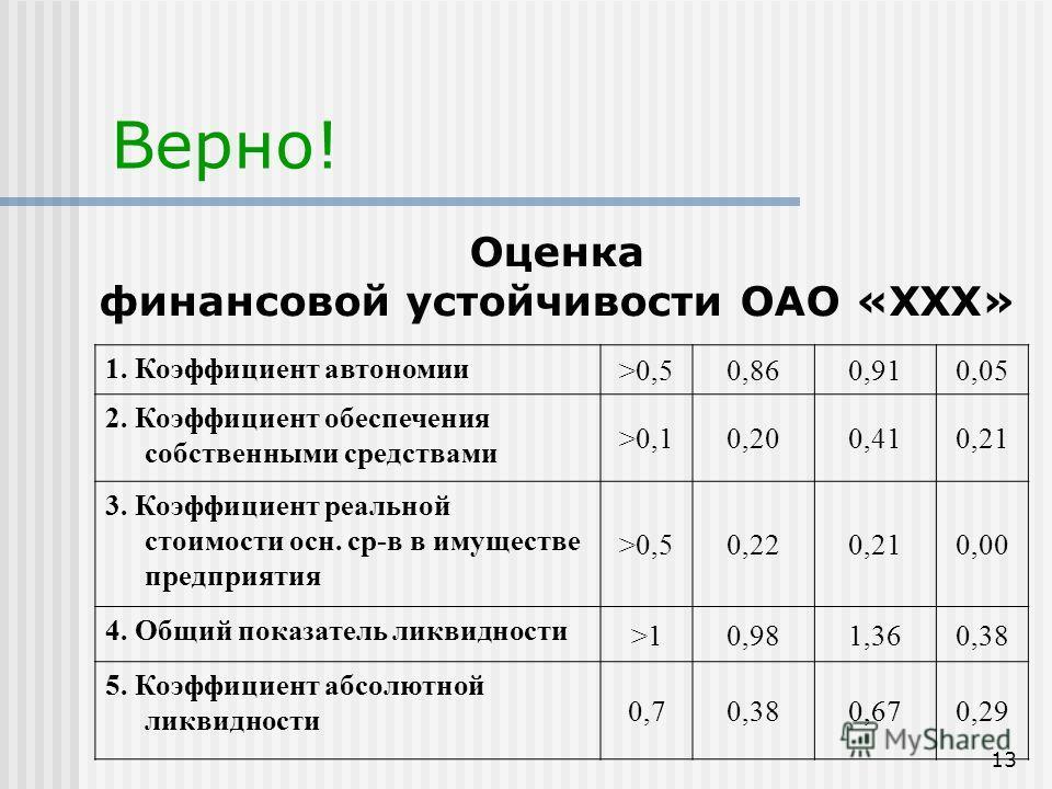 13 1. Коэффициент автономии >0,50,860,910,05 2. Коэффициент обеспечения собственными средствами >0,10,200,410,21 3. Коэффициент реальной стоимости осн. ср-в в имуществе предприятия >0,50,220,210,00 4. Общий показатель ликвидности >10,981,360,38 5. Ко