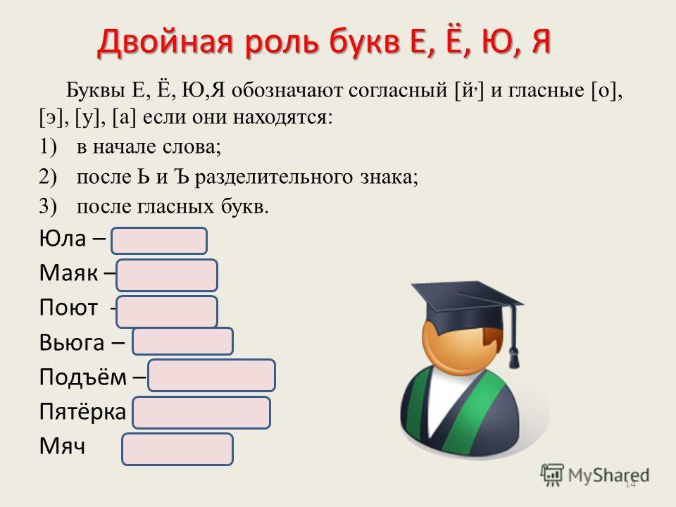 Двойная роль букв Е, Ё, Ю, Я Буквы Е, Ё, Ю,Я обозначают согласный [й, ] и гласные [o], [э], [у], [a] если они находятся: 1)в начале слова; 2)после Ь и Ъ разделительного знака; 3)после гласных букв. Юла – [й, ула] Маяк – [май, ак] Поют - [пай, ут] Вью