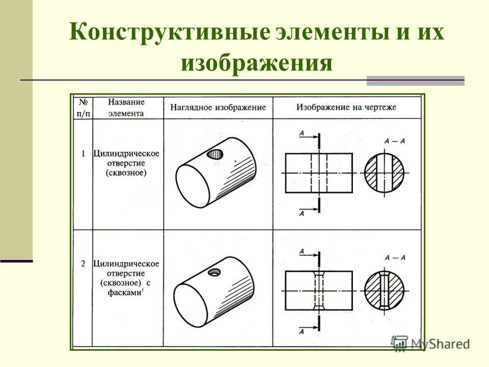 Конструктивные элементы и их изображения