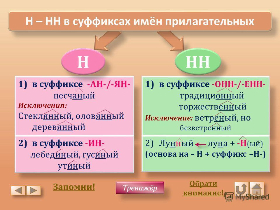 Н – НН в суффиксах имён прилагательных 1) в суффиксе -АН-/-ЯН- песчаный Исключения: Стеклянный, оловянный деревянный 2) в суффиксе -ИН- лебединый, гусиный утиный 1) в суффиксе -ОНН-/-ЕНН- традиционный торжественный Исключение: ветреный, но безветренн