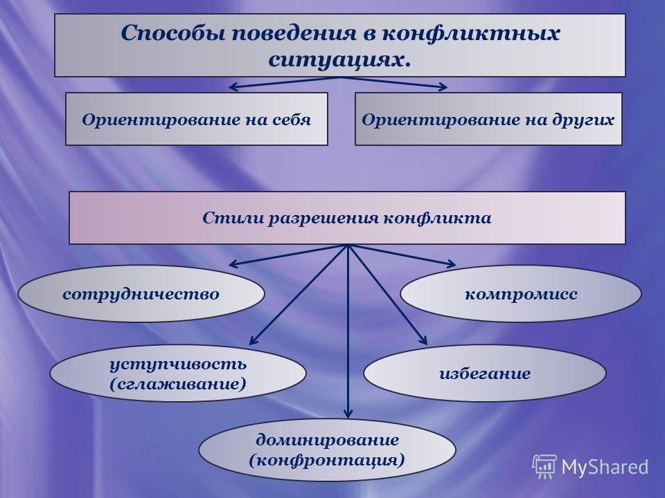 Способы поведения в конфликтных ситуациях. Ориентирование на себяОриентирование на других Стили разрешения конфликта сотрудничество избегание компромисс доминирование (конфронтация) уступчивость (сглаживание)