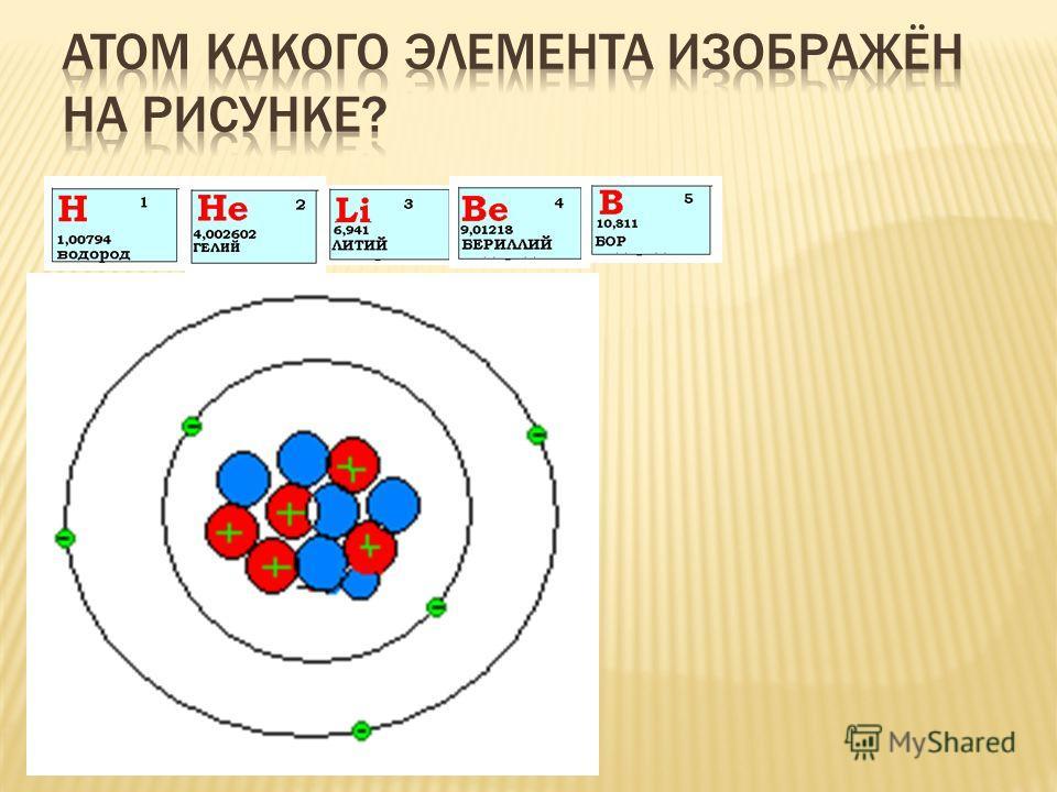 ЗАПОМНИТЕ: Число протонов равно заряду ядра Число электронов равно числу протонов Массовое число равно количеству частиц в ядре Постройте модель атома лития самостоятельно