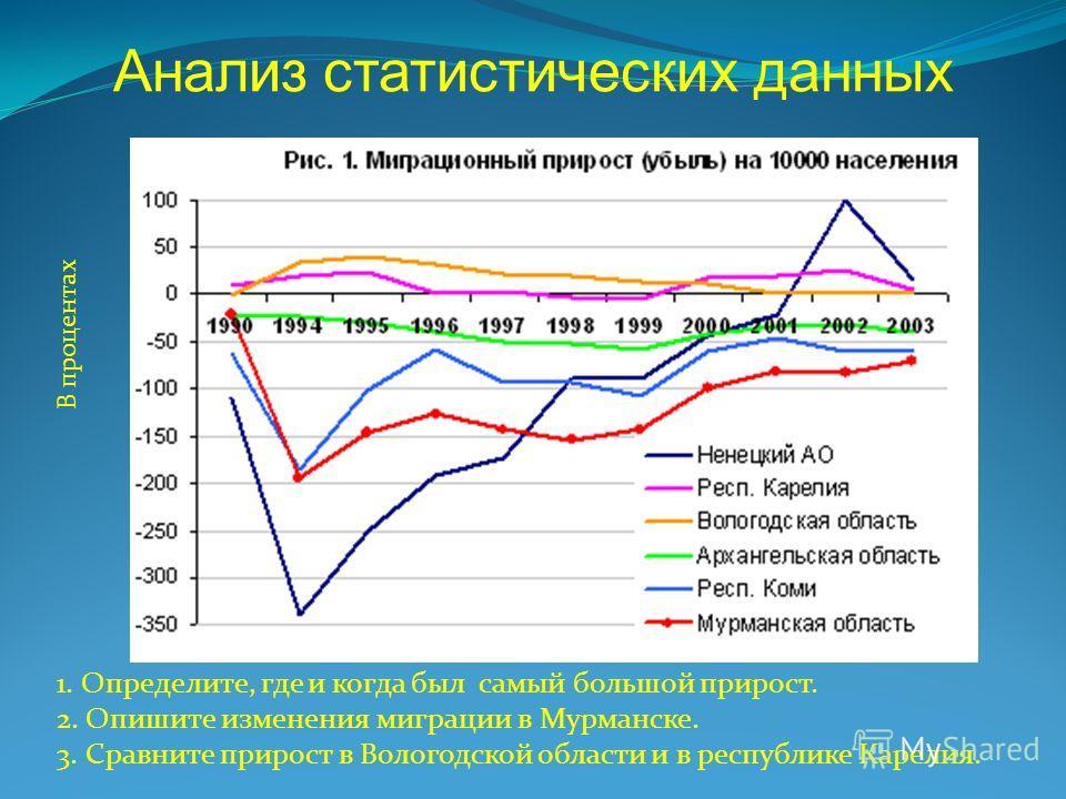 1. Определите, где и когда был самый большой прирост. 2. Опишите изменения миграции в Мурманске. 3. Сравните прирост в Вологодской области и в республике Карелия. Анализ статистических данных В процентах