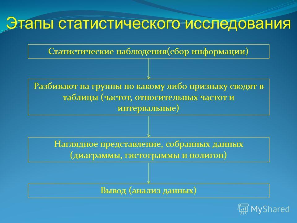 Статистические наблюдения(сбор информации) Разбивают на группы по какому либо признаку сводят в таблицы (частот, относительных частот и интервальные) Наглядное представление, собранных данных (диаграммы, гистограммы и полигон) Вывод (анализ данных) Э