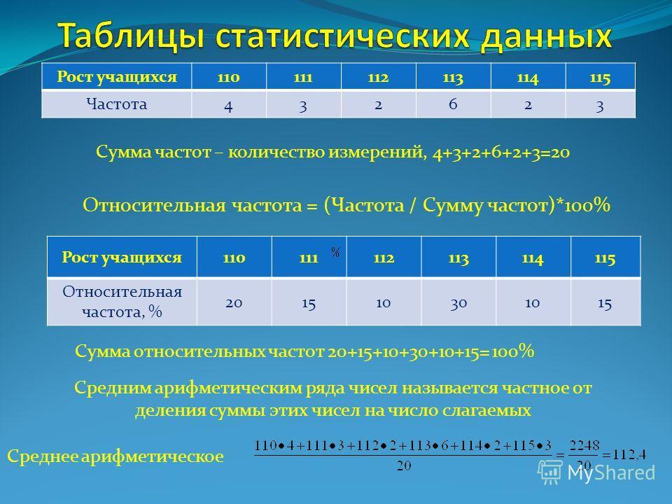 Рост учащихся110111112113114115 Частота432623 Среднее арифметическое Средним арифметическим ряда чисел называется частное от деления суммы этих чисел на число слагаемых Рост учащихся110111112113114115 Относительная частота, % 201510301015 Относительн