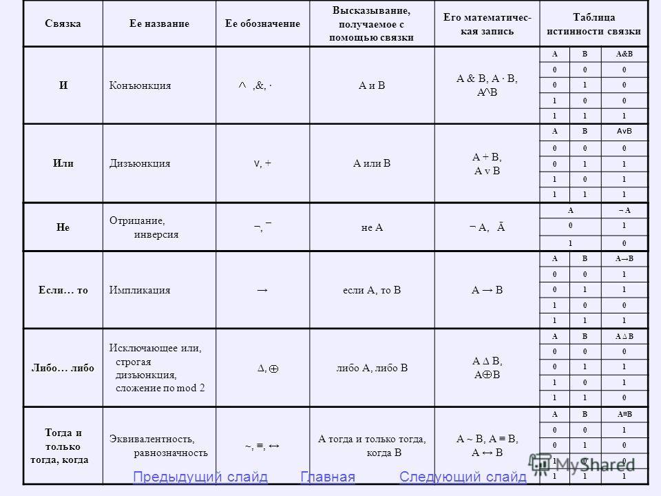 СвязкаЕе названиеЕе обозначение Высказывание, получаемое с помощью связки Его математичес- кая запись Таблица истинности связкиИКонъюнкция,&, ·А и В А & В, А · В, А В АВА&В 000 010 100 111 ИлиДизъюнкция v, + А или В А + В, A v B АВ АvВ 000 011 101 11