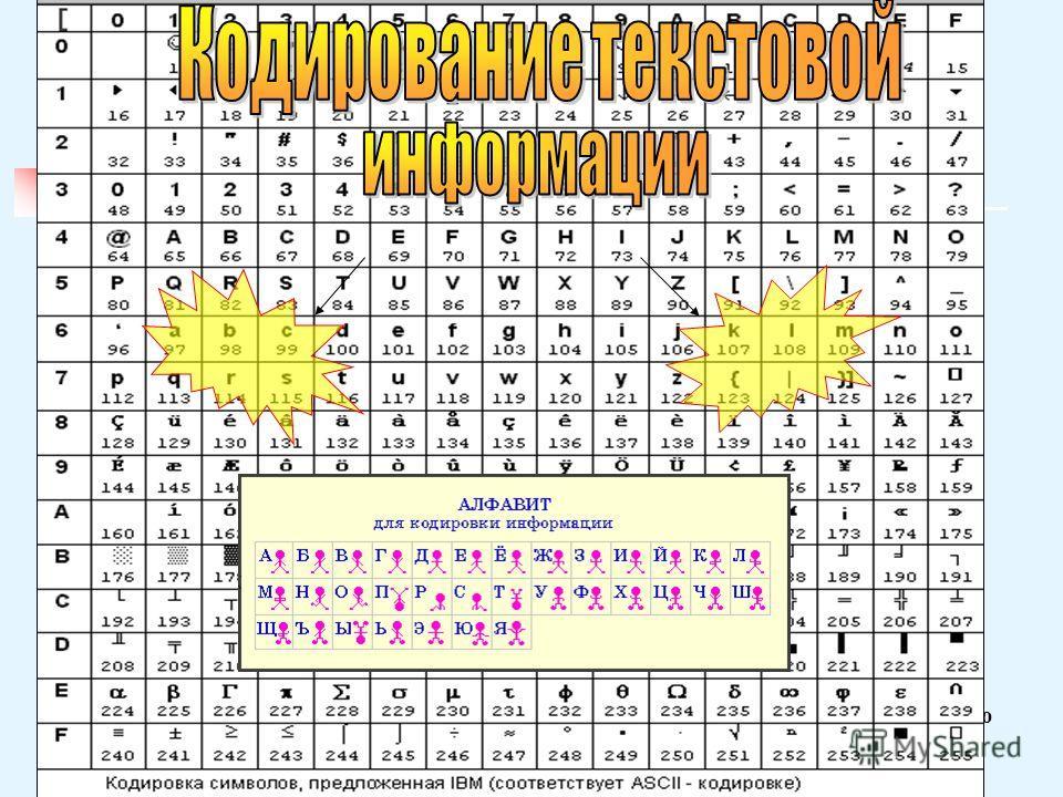 Кодирование - замена элементов открытого текста(букв,слов) кодами. символьное смысловое При символьном каждый знак алфавита открытого текста заменяют соответствующим символом. Смысловое кодирование- кодирование, в котором в качестве исходного алфавит