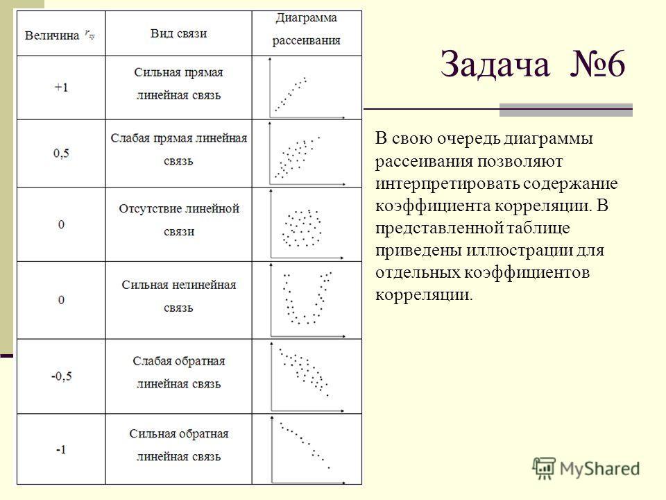 Задача 6 В свою очередь диаграммы рассеивания позволяют интерпретировать содержание коэффициента корреляции. В представленной таблице приведены иллюстрации для отдельных коэффициентов корреляции.