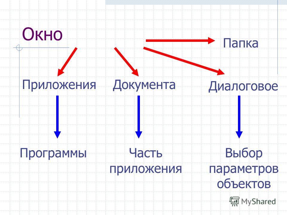 Окно ДокументаПриложения Папка ПрограммыЧасть приложения Выбор параметров объектов Диалоговое