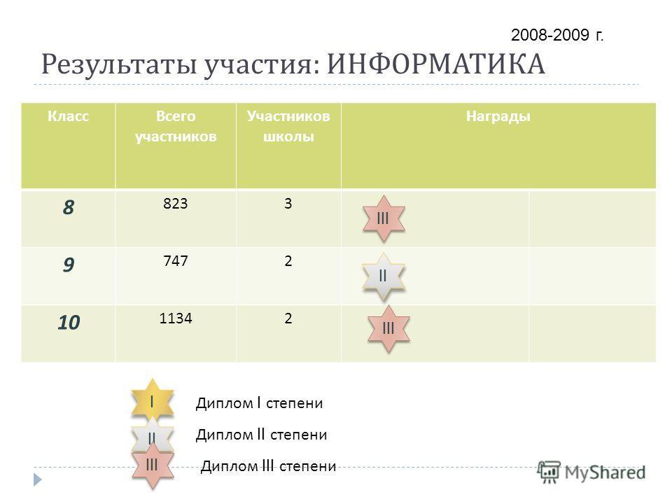 Результаты участия : ИНФОРМАТИКА КлассВсего участников Участников школы Награды 8 8233 9 7472 10 11342 III I I Диплом I степени Диплом II степени Диплом III степени III II III 2008-2009 г.