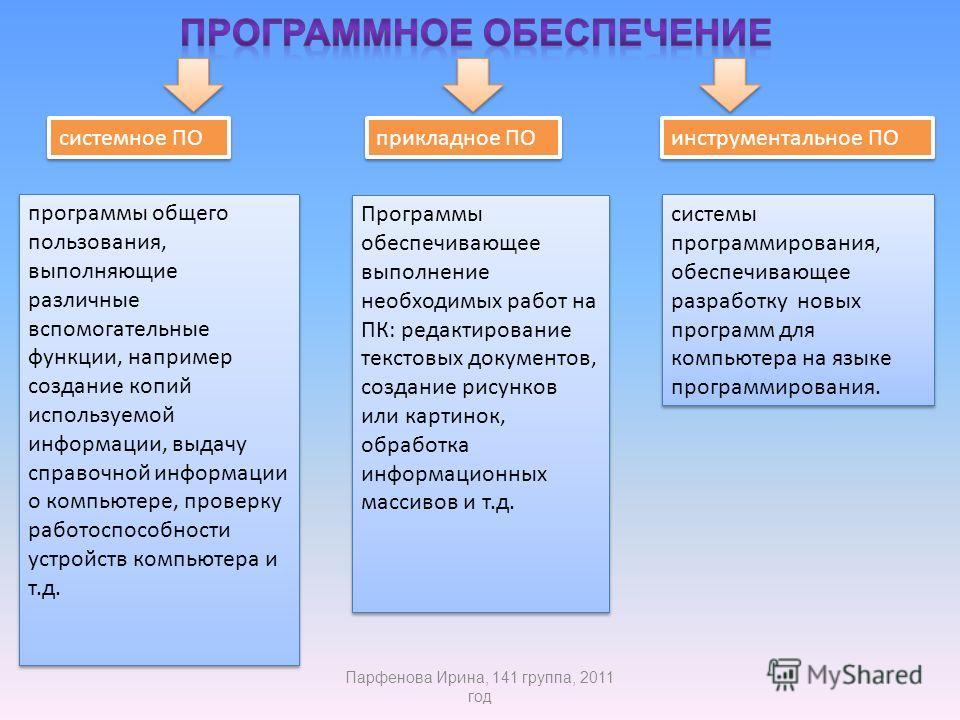 программы общего пользования, выполняющие различные вспомогательные функции, например создание копий используемой информации, выдачу справочной информации о компьютере, проверку работоспособности устройств компьютера и т.д. Программы обеспечивающее в
