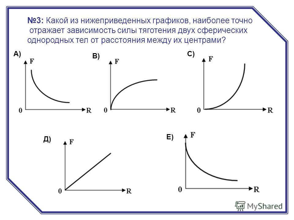 3: Какой из нижеприведенных графиков, наиболее точно отражает зависимость силы тяготения двух сферических однородных тел от расстояния между их центрами? А) В) С) Д) Е)