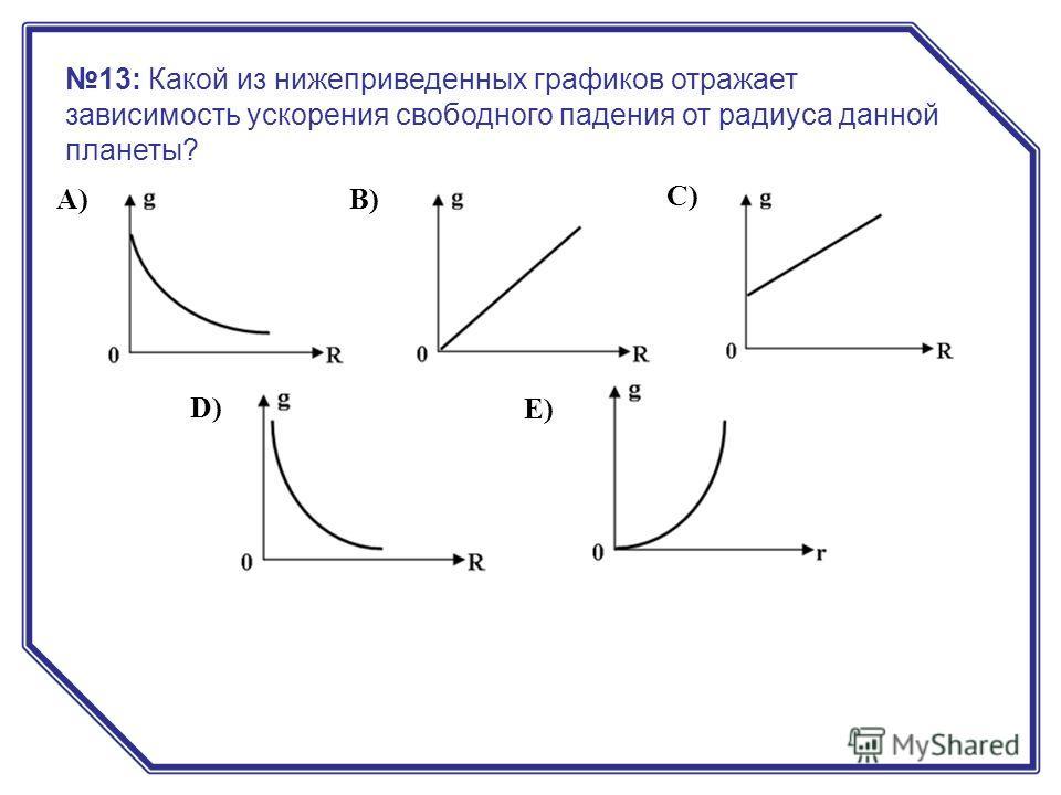 А) B) C) D) E) 13: Какой из нижеприведенных графиков отражает зависимость ускорения свободного падения от радиуса данной планеты?