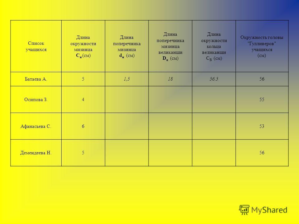 Список учащихся Длина окружности мизинца С н (см) Длина поперечника мизинца d н (см) Длина поперечника мизинца великанши D в (см) Длина окружности кольца великанши C В (см) Окружность головы