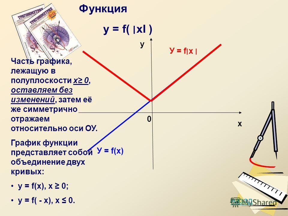 у х 0 У = f(х) У = f׀х ׀ назад Функция у = f( ׀хI ) Часть графика, лежащую в полуплоскости х 0, оставляем без изменений, затем её же симметрично отражаем относительно оси ОУ. График функции представляет собой объединение двух кривых: у = f(х), х 0; у